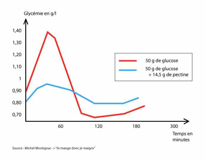 Les aliments brûle graisse réduisent le taux de glucose dans le sang